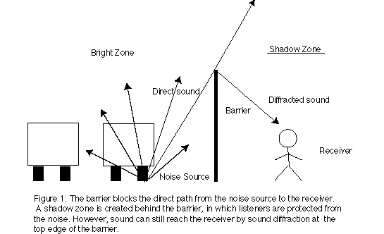Acoustical Society Of America Jagged edge Noise Barriers