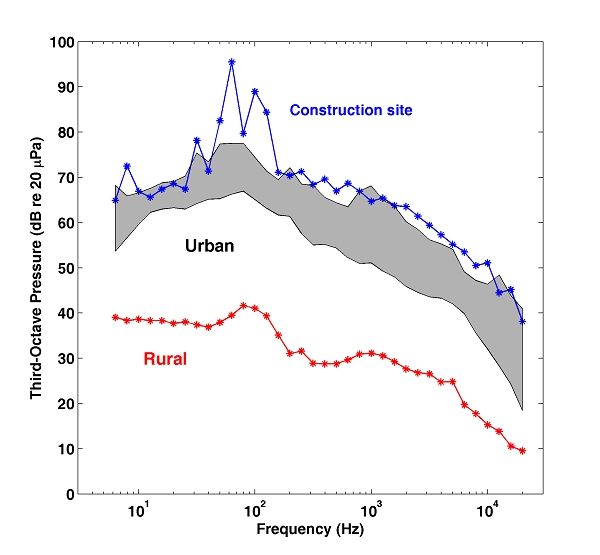 the pulse of a city  noise measurements in baltimore