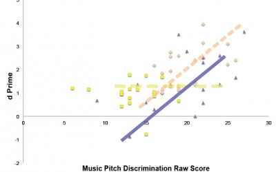 4aSC2 – Effects of language and music experience on speech perception – T. Christina Zhao, Patricia K. Kuhl