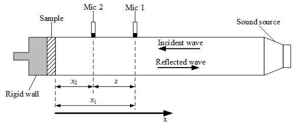 Impedance Tube Fig1