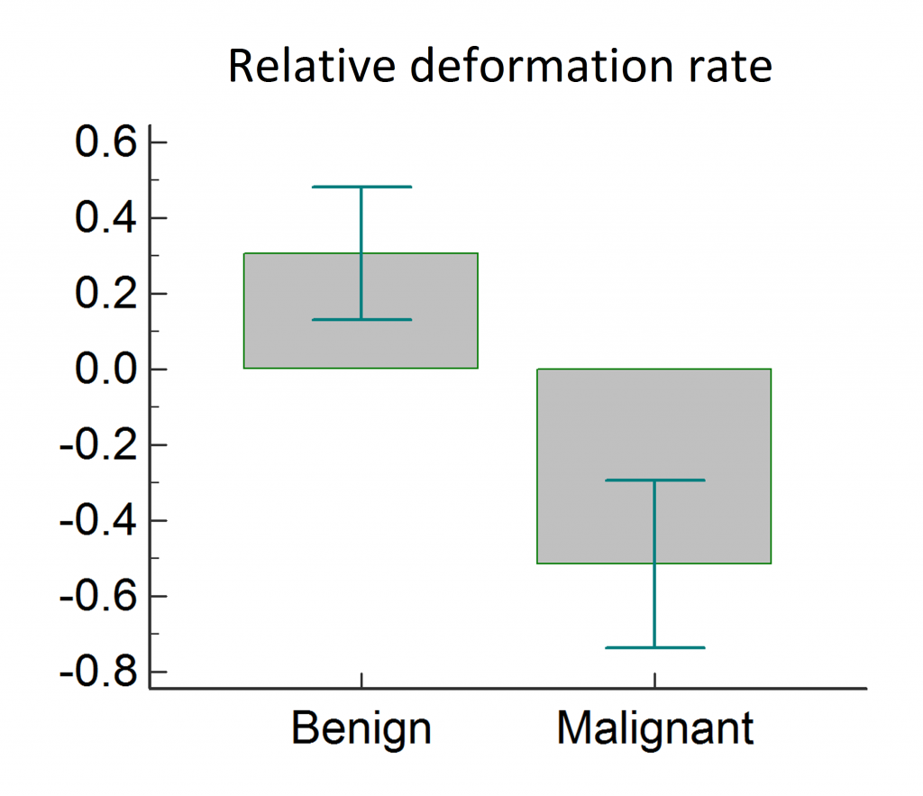 Figure 1 Error bar chart for benign and malignant