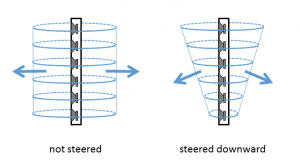 Figure 1 - steerable column arrays