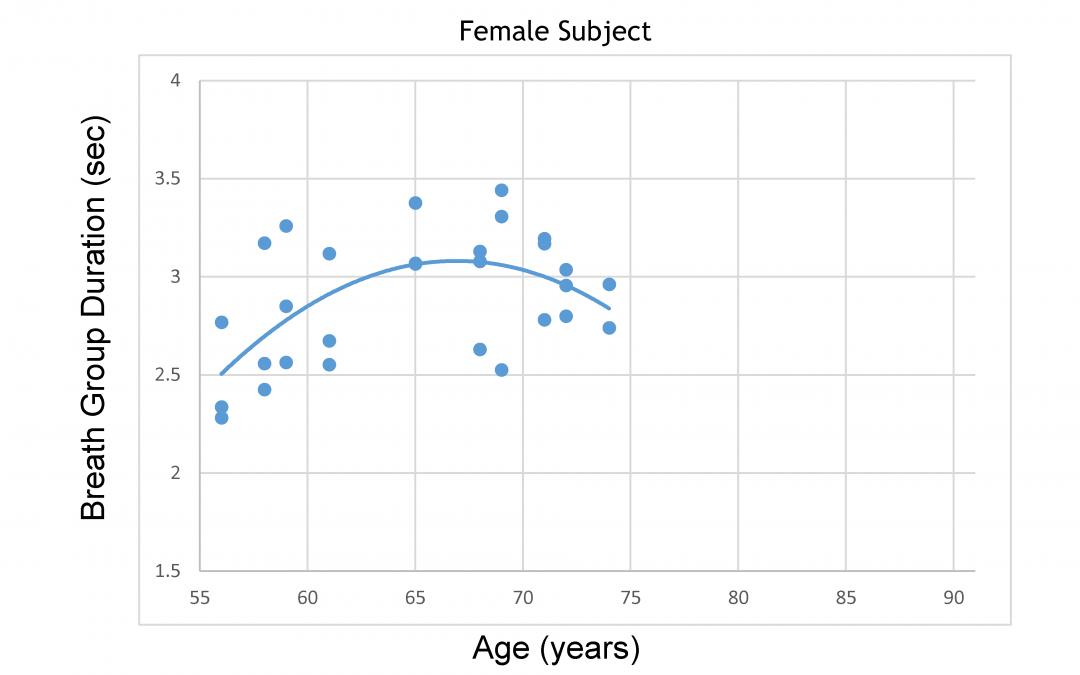 2aSC7 –  Effects of aging on speech breathing -Simone Graetzer, PhD.,  Eric J. Hunter, PhD.