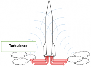 fig-2-acoustic-loads-generated-during-a-lift-off
