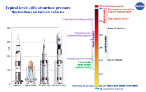fig-1-the-magnitude-of-acoustic-loads-on-the-luanch-vehicle