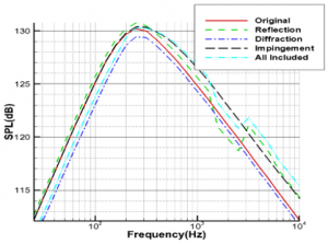 fig-3-external-acoustic-loads-prediction-result-%28spectrum%29