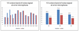 fig-5-experimental-results-of-siso-active-noise-control