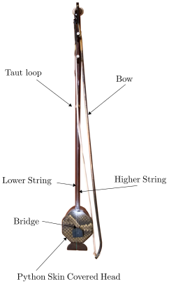 3aMU8 – Comparing the Chinese erhu and the European violin using high-speed camera measurements  Florian Pfeifle