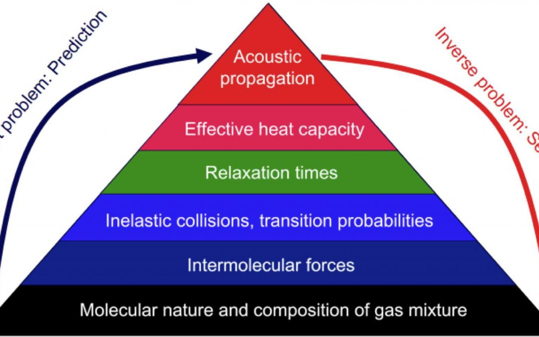 2aPA6  – An acoustic approach to assess natural gas quality in real time – Andi Petculescu