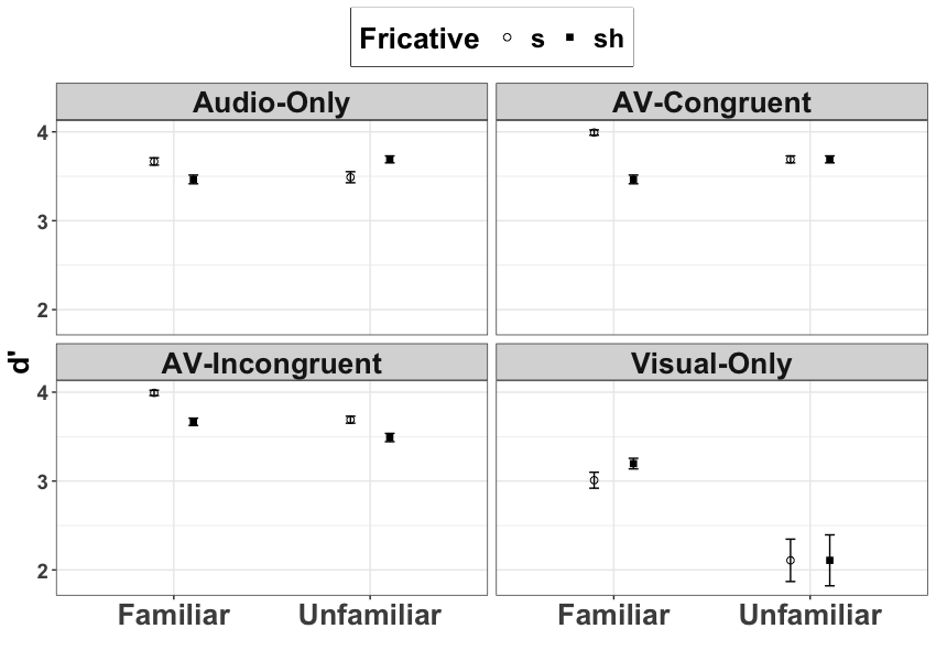 4pSC11 – The role of familiarity in audiovisual speech perception –  Chao-Yang Lee