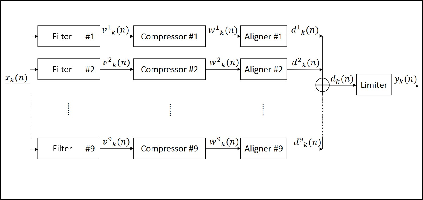 Dan Farrell Block Diagram Jpeg Compression The Of Proposed Method Shows In Fig1 And Compressor Fig2