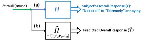 1pPA – Assessment of Learning Algorithms to Model Perception of Sound –  Menachem Rafaelof