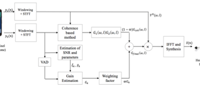 2pNS8 – Noise Dependent Coherence-Super Gaussian based Dual Microphone Speech Enhancement for Hearing Aid Application using Smartphone – Nikhil Shankar