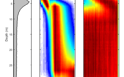 5aUW1 – Ship-of-opportunity noise inversions for geoacoustic profiles of a layered mud-sand seabed – Dag Tollefsen
