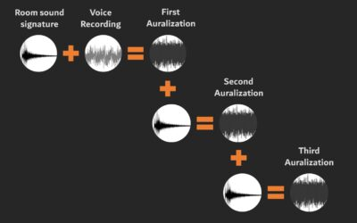 "2aAA – Developing A New Method for Analyzing Room Acoustics Based on Auralization ""How can a room shape your voice?"""