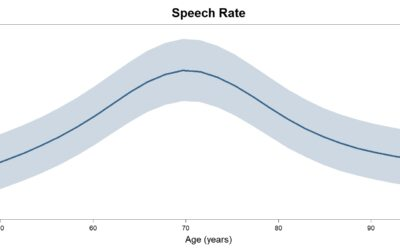 1aSC3 – Acoustic changes of speech during the later years of life – Benjamin Tucker